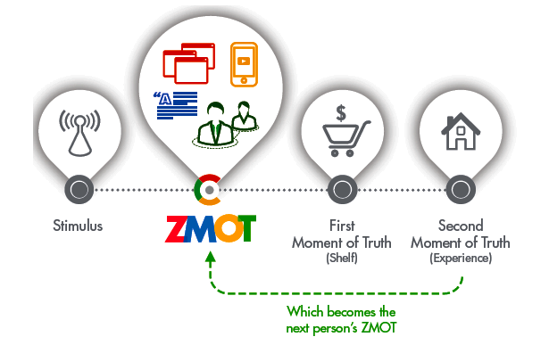 ZMOT-in-the-sales-purchasing-cycle