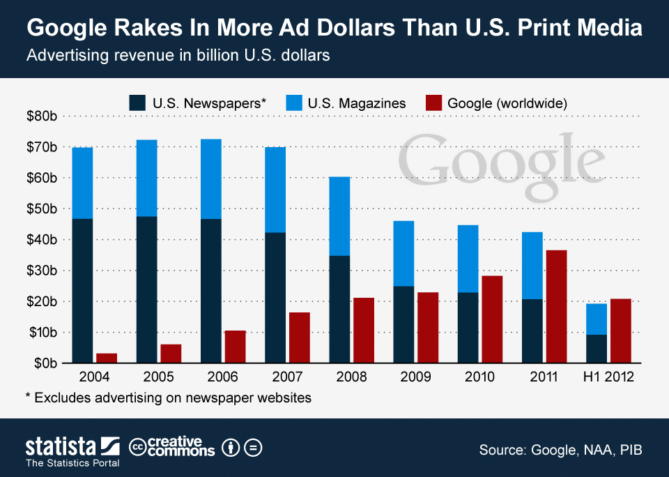 Google Rakes In More Ad Dollars than All Print Media